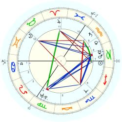 UFO Sighting 13942 - natal chart (Placidus)