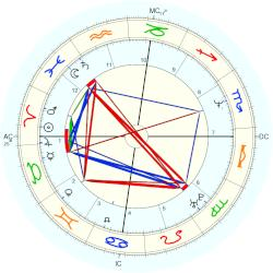 Mike Heath - natal chart (Placidus)