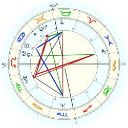 Overweight 13996 - natal chart (Placidus)