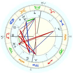 Earl (1964) Jones - natal chart (Placidus)