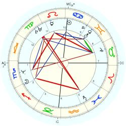 Overweight 13998 - natal chart (Placidus)