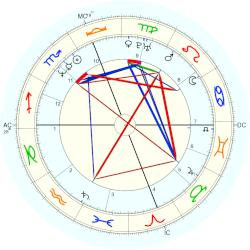 Mary T. Meagher - natal chart (Placidus)