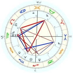 UFO Sighting 14023 - natal chart (Placidus)