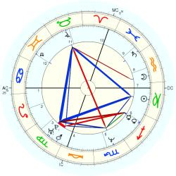 UFO Sighting 14031 - natal chart (Placidus)