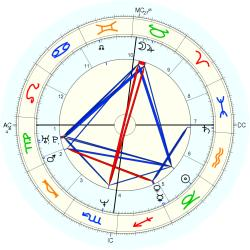 UFO Sighting 14033 - natal chart (Placidus)
