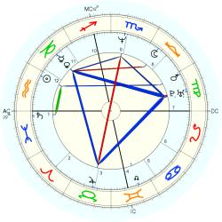 UFO Sighting 14035 - natal chart (Placidus)