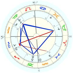 Obese 14036 - natal chart (Placidus)