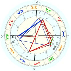 Learning Disabled 14040 - natal chart (Placidus)