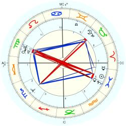 UFO Sighting 14049 - natal chart (Placidus)
