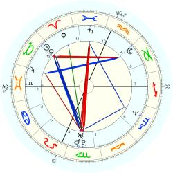UFO Sighting 14056 - natal chart (Placidus)