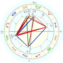 Todd Bridges - natal chart (Placidus)