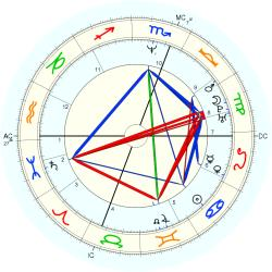 UFO Sighting 14074 - natal chart (Placidus)