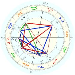 Princess of Greece Alexia - natal chart (Placidus)