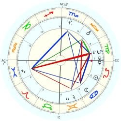 UFO Sighting 14080 - natal chart (Placidus)