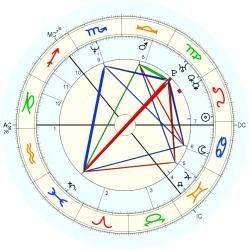 UFO Sighting 14081 - natal chart (Placidus)