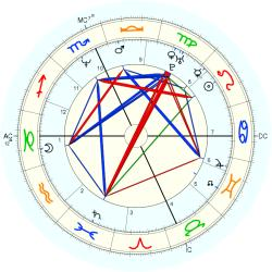 UFO Sighting 14084 - natal chart (Placidus)