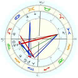 Down's Syndrome 14094 - natal chart (Placidus)