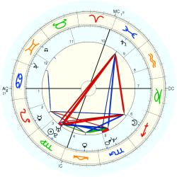 UFO Sighting 14096 - natal chart (Placidus)
