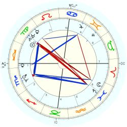 UFO Sighting 14100 - natal chart (Placidus)