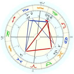 Overweight 14102 - natal chart (Placidus)