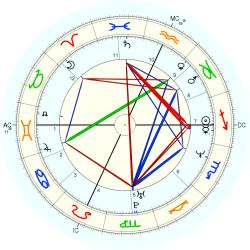 Plane Crash 14116 - natal chart (Placidus)