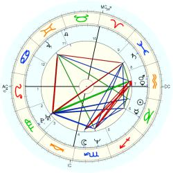 UFO Sighting 14120 - natal chart (Placidus)