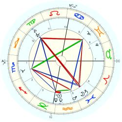 Overweight 14121 - natal chart (Placidus)