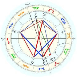 UFO Sighting 14132 - natal chart (Placidus)
