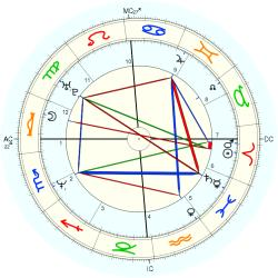Gifted Child 14133 - natal chart (Placidus)