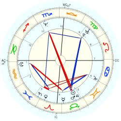 UFO Sighting 14142 - natal chart (Placidus)