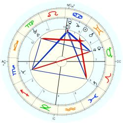 Overweight 14148 - natal chart (Placidus)