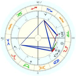 UFO Sighting 14155 - natal chart (Placidus)