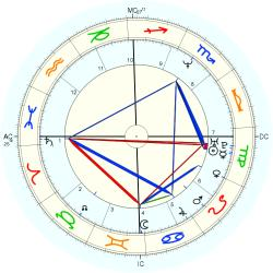 Entertainment: Star Trek - natal chart (Placidus)