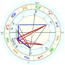 UFO Sighting 14163 - natal chart (Placidus)