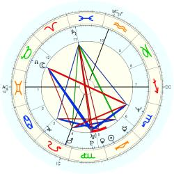 Child Abuse Victim 14164 - natal chart (Placidus)