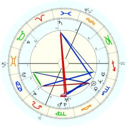 UFO Sighting 14171 - natal chart (Placidus)