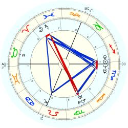 UFO Sighting 14177 - natal chart (Placidus)
