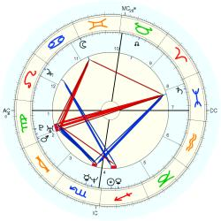 Down's Syndrome 14179 - natal chart (Placidus)