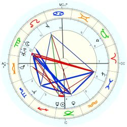 Infant Mortality 14185 - natal chart (Placidus)