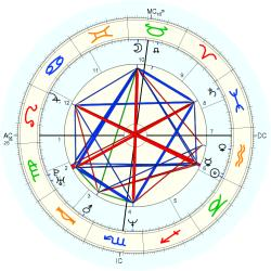 UFO Sighting 14188 - natal chart (Placidus)