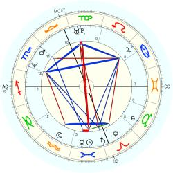 UFO Sighting 14196 - natal chart (Placidus)