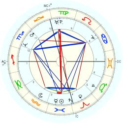 UFO Sighting 14197 - natal chart (Placidus)
