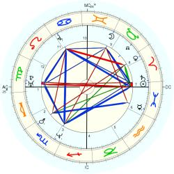 Down's Syndrome 14202 - natal chart (Placidus)