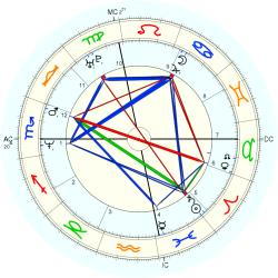 UFO Sighting 14203 - natal chart (Placidus)