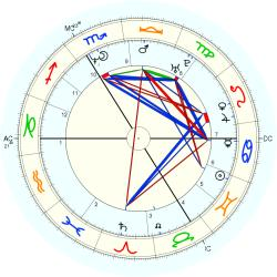 UFO Sighting 14219 - natal chart (Placidus)