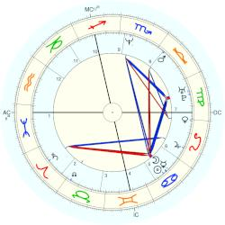 UFO Sighting 14222 - natal chart (Placidus)