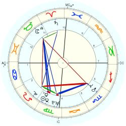 UFO Sighting 14235 - natal chart (Placidus)