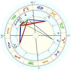 UFO Sighting 14237 - natal chart (Placidus)
