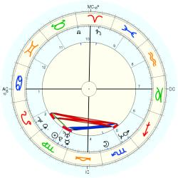 UFO Sighting 14239 - natal chart (Placidus)
