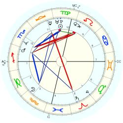 UFO Sighting 14241 - natal chart (Placidus)